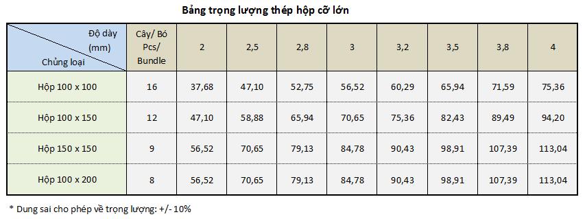 Bảng tra khối lượng riêng trọng lượng riêng của thép